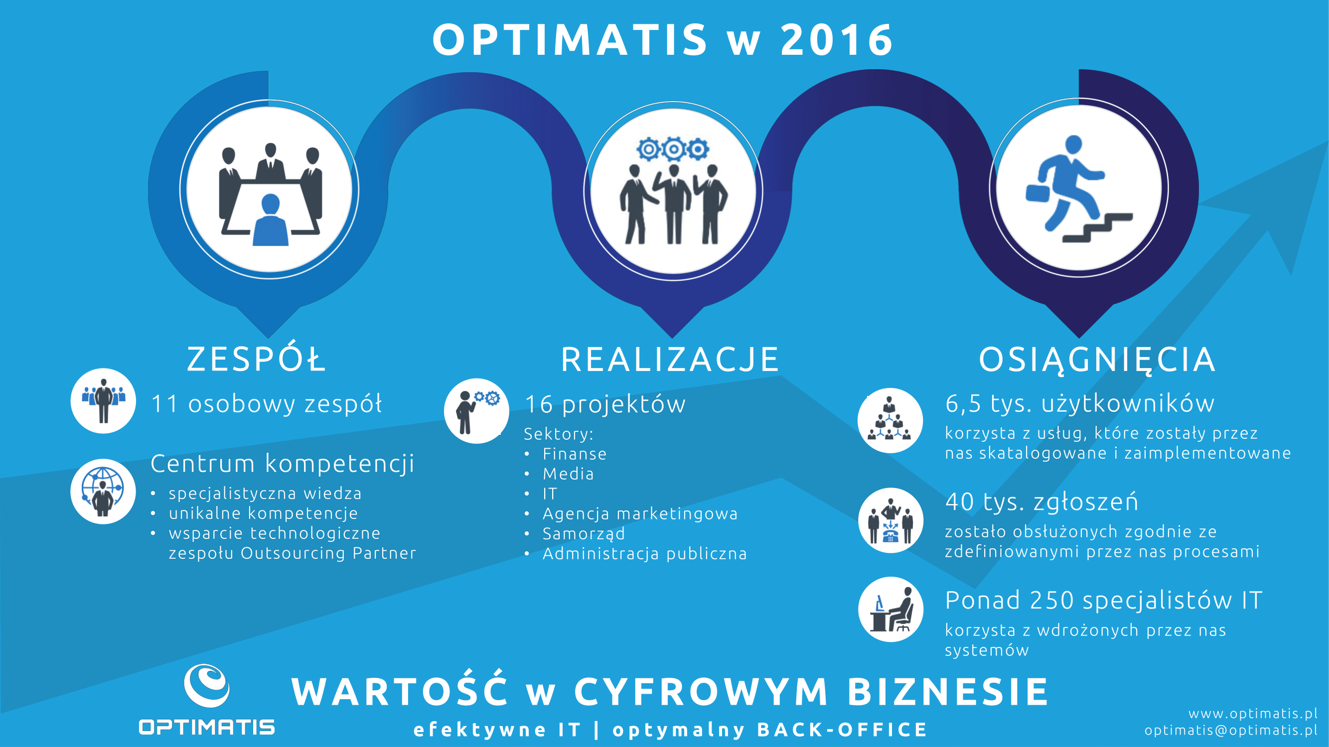 Optimatis w 2016