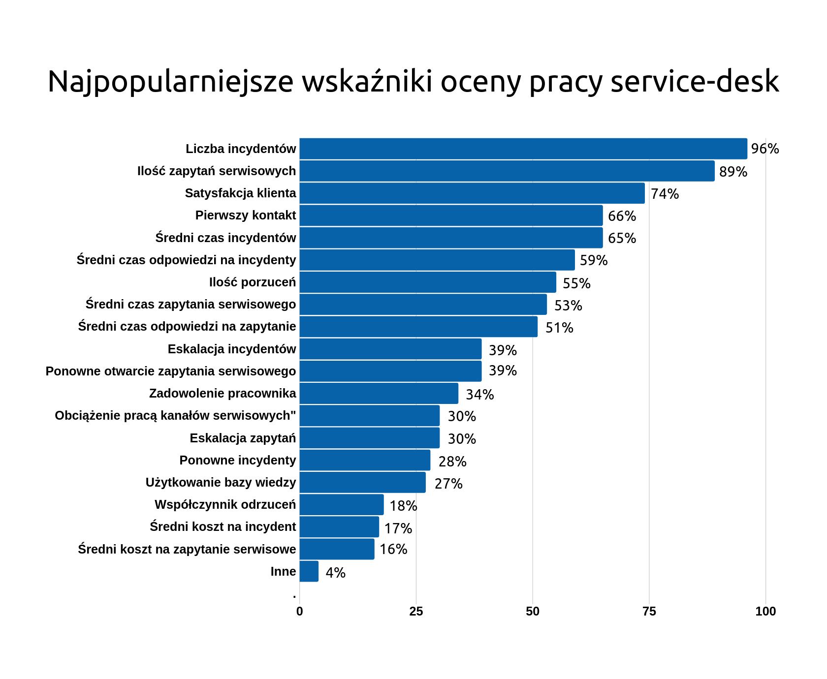Wskaźniki oceny pracy Service Desk